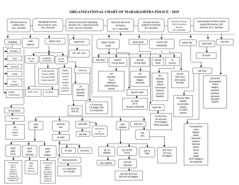 Hierarchy of Maharashtra Police